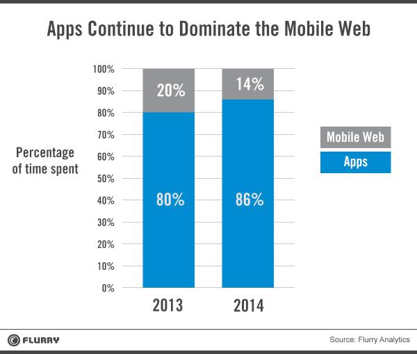 Statistik Apps Continue to Dominate the Mobile Web