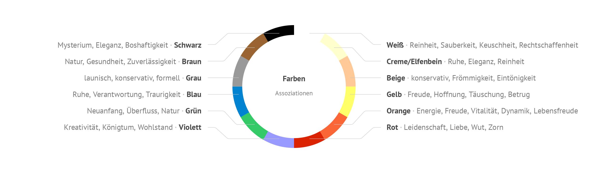Diagramm Farben Assoziationen