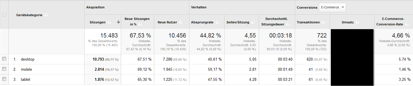Conversion Rate Tabelle