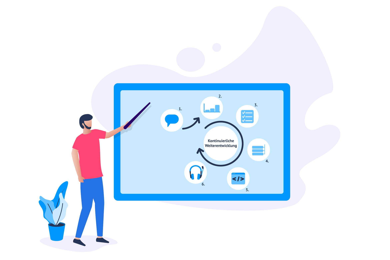 Online-Shop: Weiterentwicklung