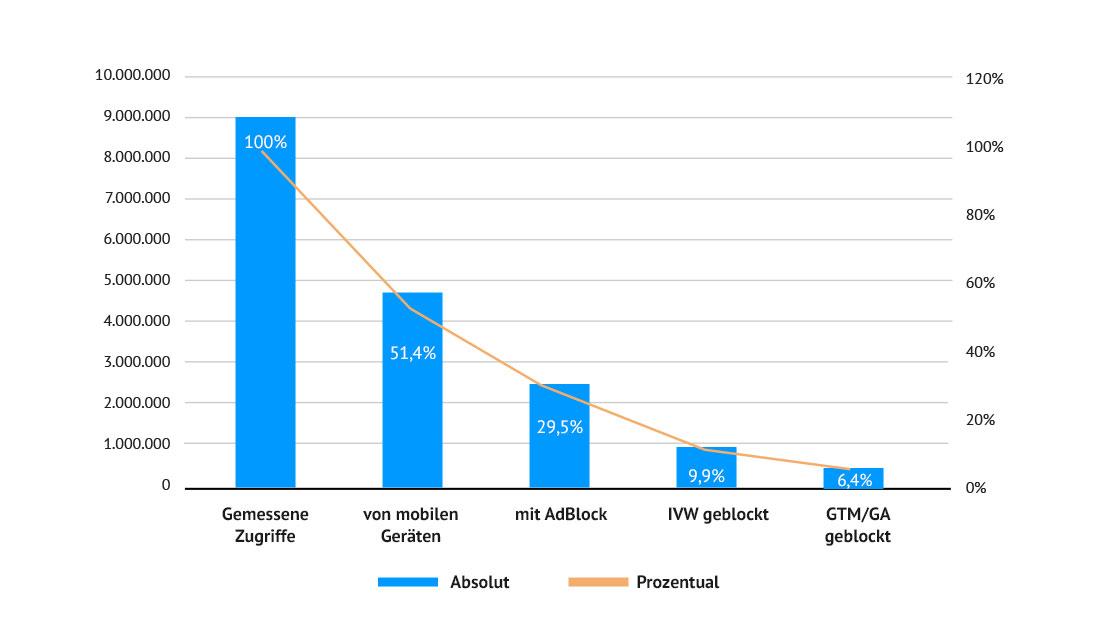 Statistik Adblocker