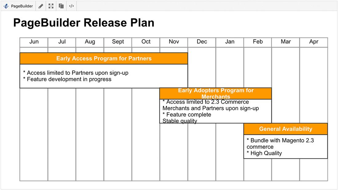 PageBuilder Release Plan