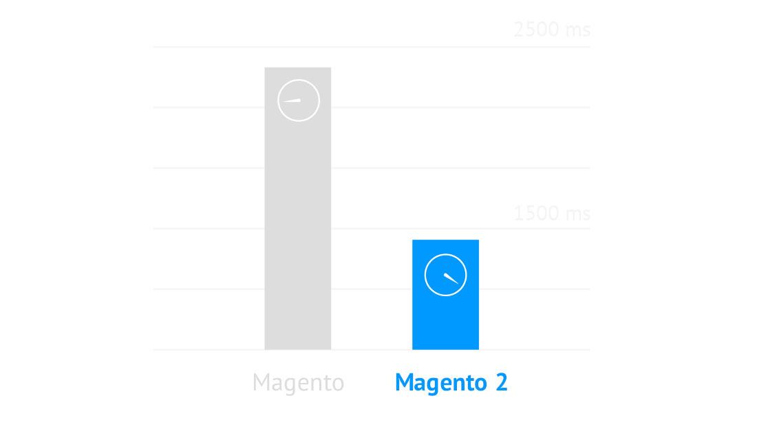 Diagramm Magento Magento 2