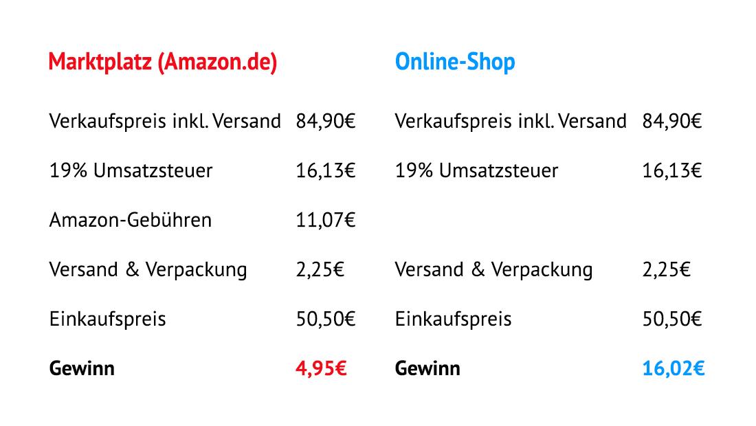 Marktplatz Vergleich Online-Shop