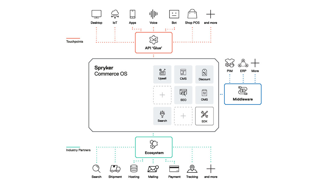Spryker Commerce OS