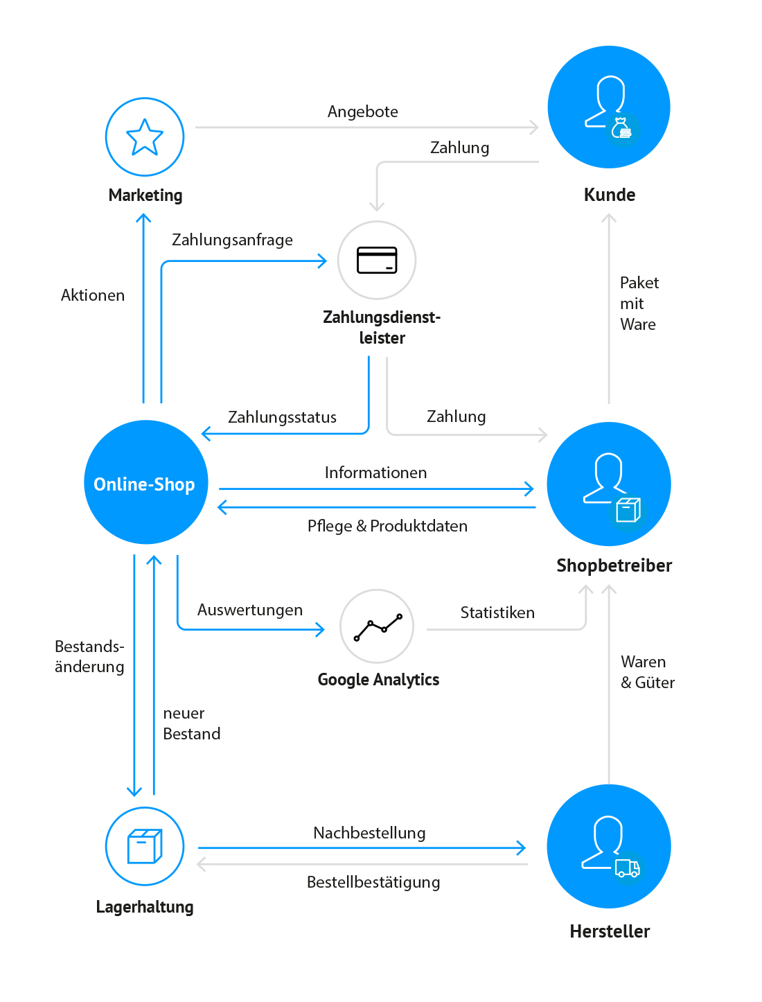Online-Shop Grafik