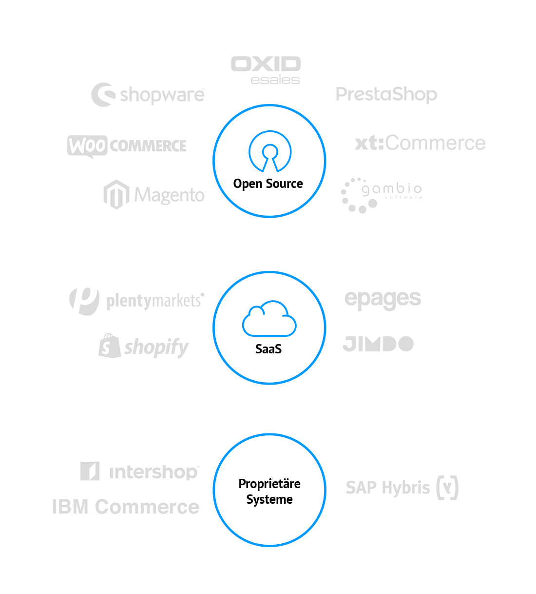 Open Source Saas Properietäre Systeme