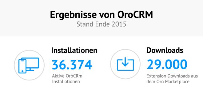 Ergebnisse von OroCRM