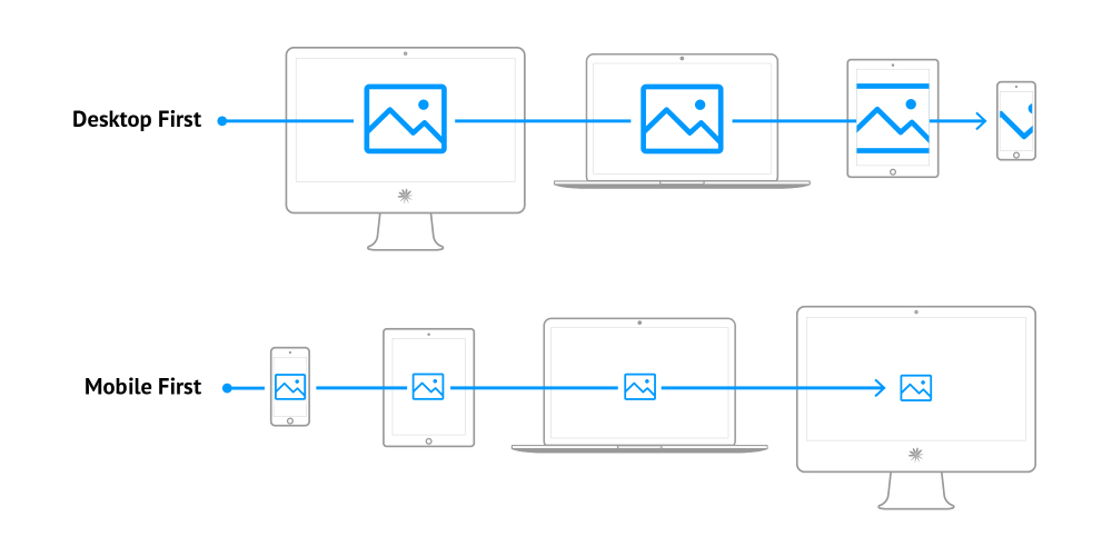Desktop First, Mobile First