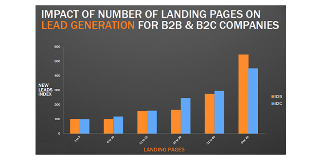 """Diagramm """"impact of number of landing pages on lead generation for b2b & b2c companies"""""""