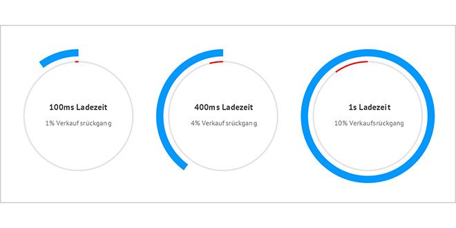 Grafik Ladezeiten