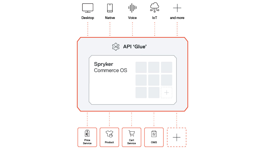 Spryker Commerce OS Diagramm
