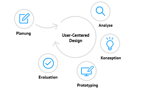 User Centered Design Chart