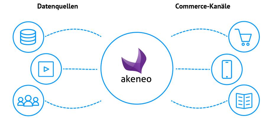 Akeneo PIM