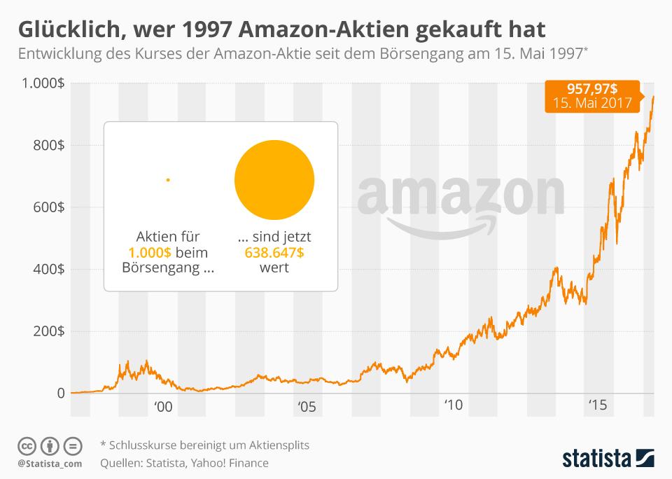 Wertentwicklung Amazon