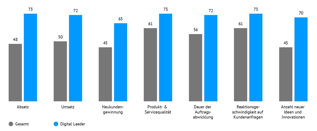 Telkom Digitalisierungsindex Mittelstand
